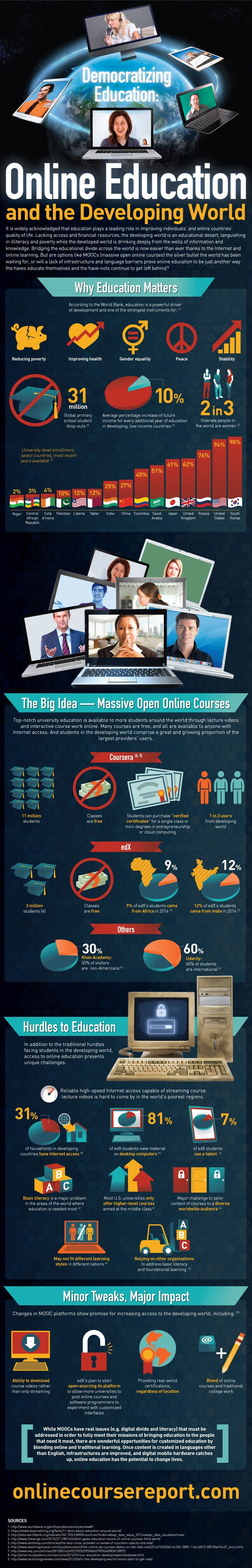 Online Education and the Developing World